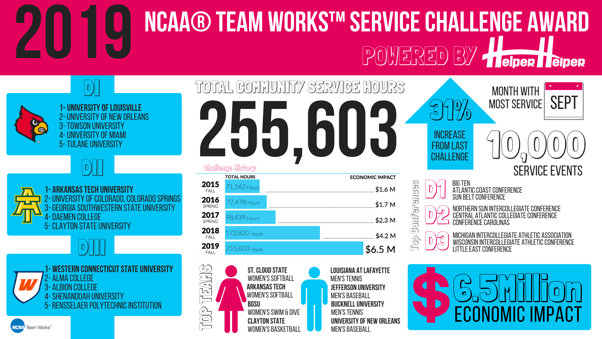 infographic NCAA student-athlete community service data