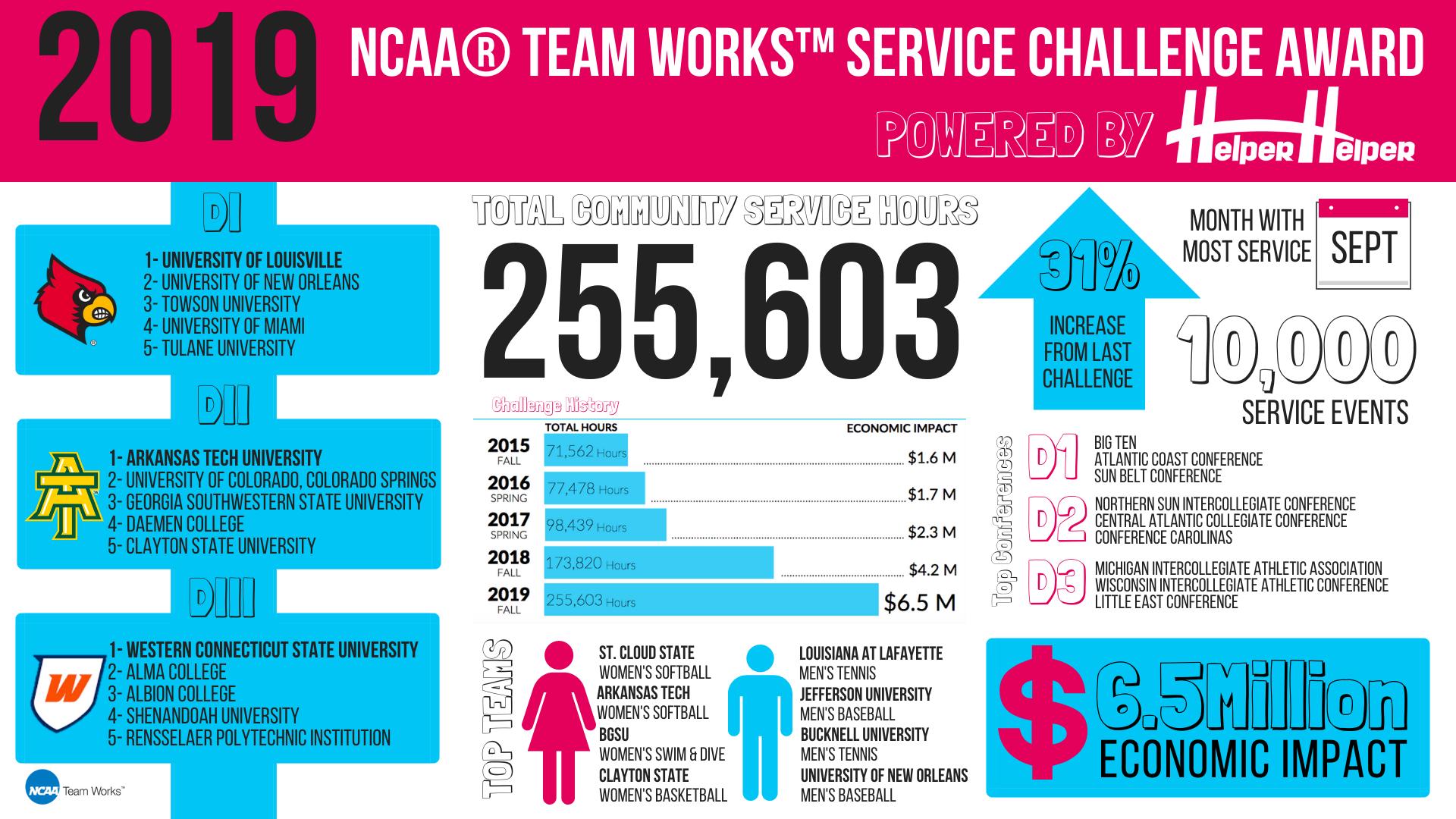 2019 NCAA Team Works Challenge