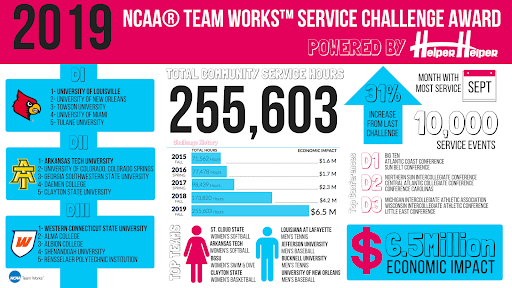 NCAA Team Works Challenge 2019 winner