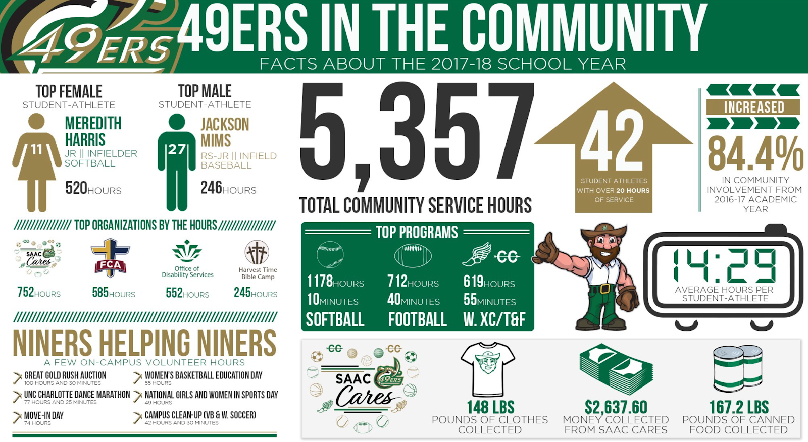 UNC Charlotte impacted the community through student athlete development.